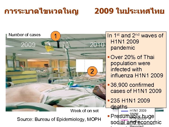 การระบาดไขหวดใหญ Number of cases 2009 1 2009 ในประเทศไทย Number of deaths In 1 st