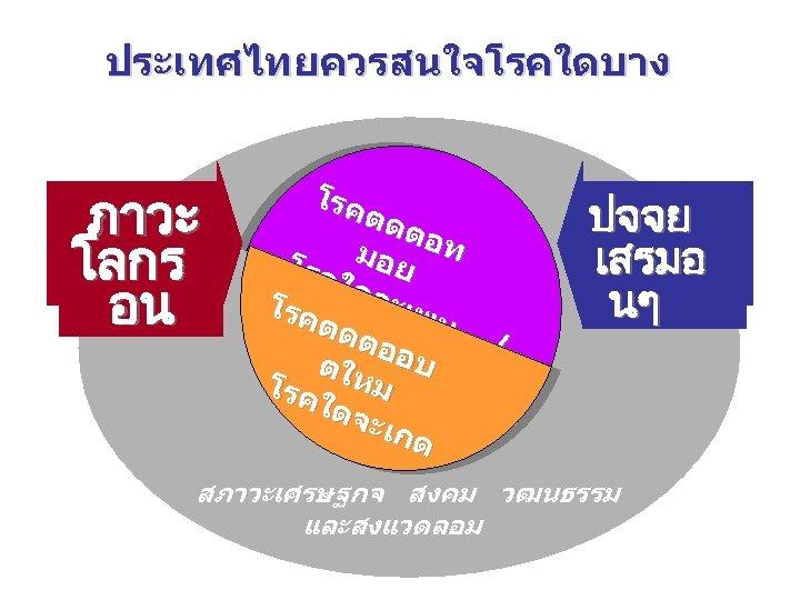 ประเทศไทยควรสนใจโรคใดบาง ภาวะ โลกร อน โรค ตดต มอย อท โรค ใดจ ะเพ โรค ตดต ลอ