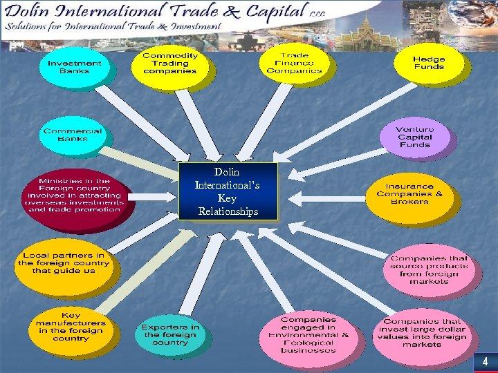 Dolin International's Key Relationships 4