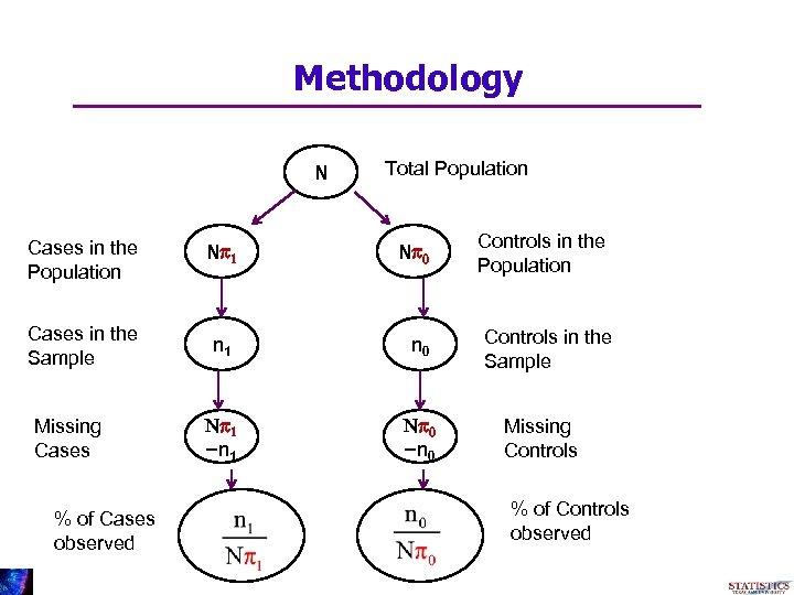 Methodology N Total Population Cases in the Population Np 1 Cases in the Sample