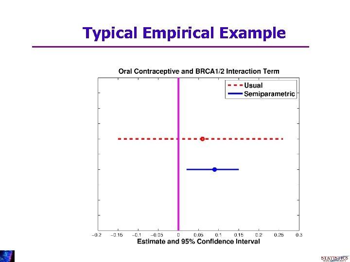 Typical Empirical Example