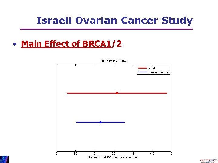 Israeli Ovarian Cancer Study • Main Effect of BRCA 1/2 :