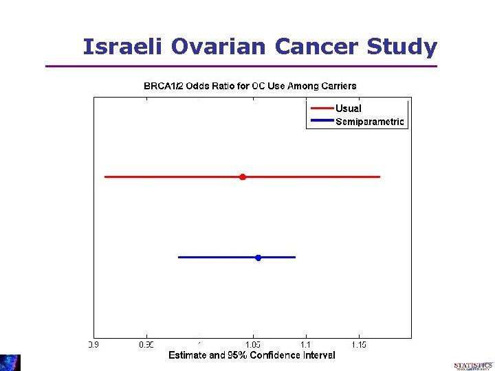 Israeli Ovarian Cancer Study