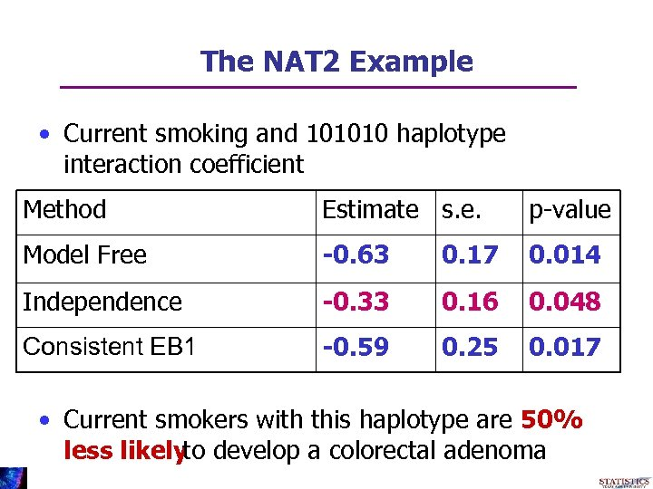 The NAT 2 Example • Current smoking and 101010 haplotype interaction coefficient Method Estimate