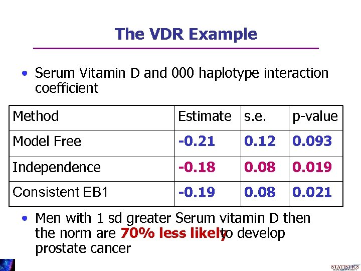 The VDR Example • Serum Vitamin D and 000 haplotype interaction coefficient Method Estimate