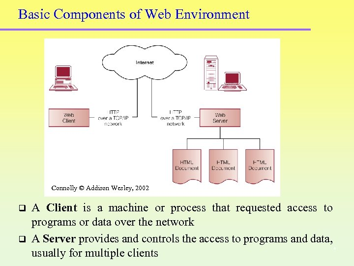 Basic Components of Web Environment Connolly © Addison Wesley, 2002 q q A Client