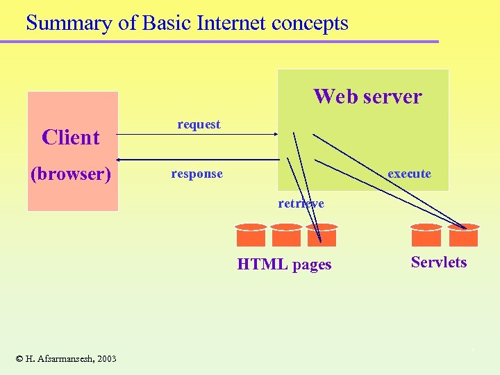Summary of Basic Internet concepts Web server Client (browser) request response execute retrieve HTML