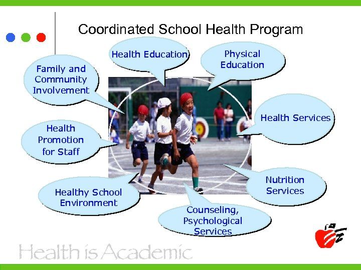 Coordinated School Health Program Health Education Family and Community Involvement Physical Education Health Services