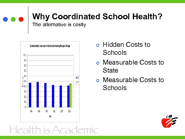 Why Coordinated School Health? The alternative is costly Hidden Costs to Schools Measurable Costs