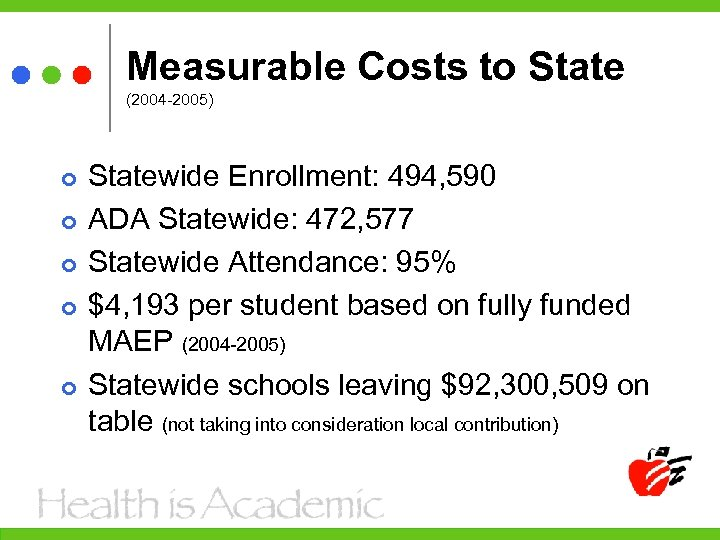 Measurable Costs to State (2004 -2005) Statewide Enrollment: 494, 590 ADA Statewide: 472, 577