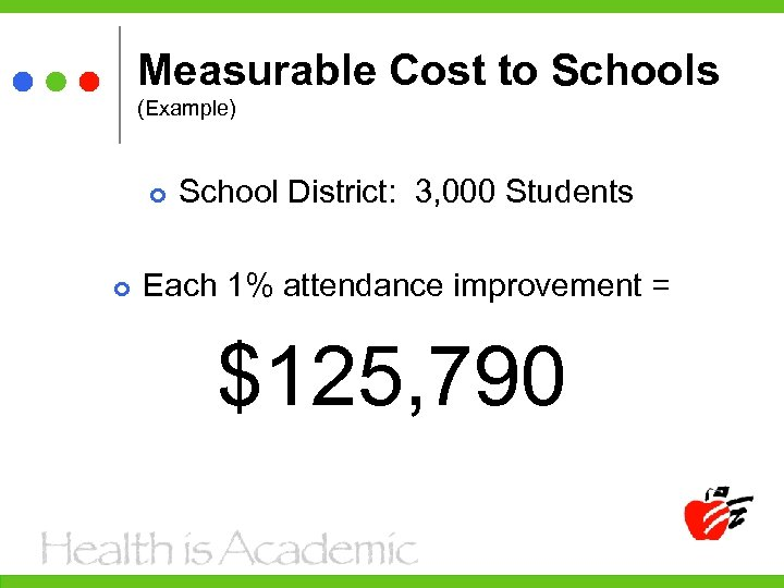 Measurable Cost to Schools (Example) School District: 3, 000 Students Each 1% attendance improvement