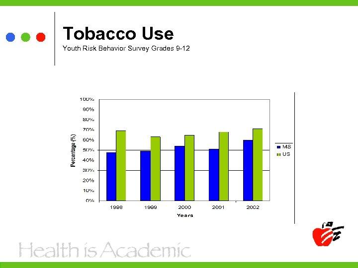 Tobacco Use Youth Risk Behavior Survey Grades 9 -12