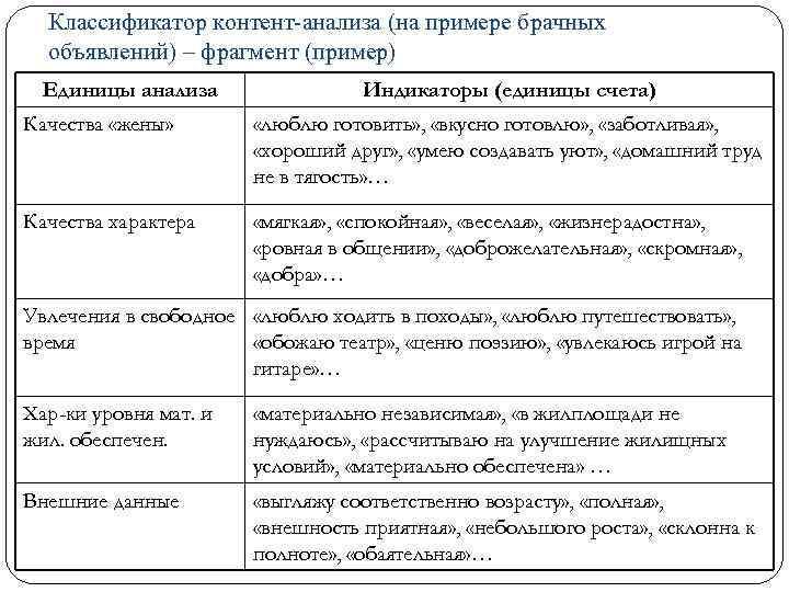 Классификатор контент-анализа (на примере брачных объявлений) – фрагмент (пример) Единицы анализа Индикаторы (единицы счета)