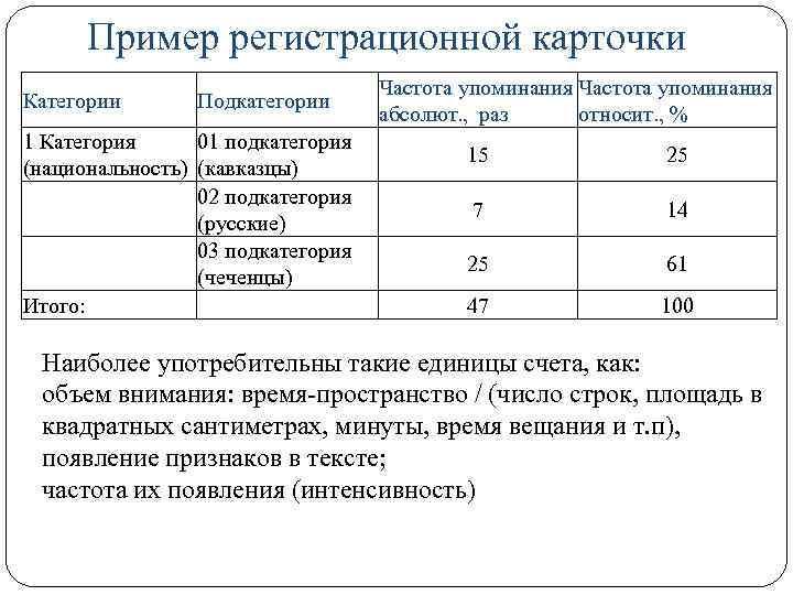 Пример регистрационной карточки Категории Подкатегории 1 Категория 01 подкатегория (национальность) (кавказцы) 02 подкатегория (русские)