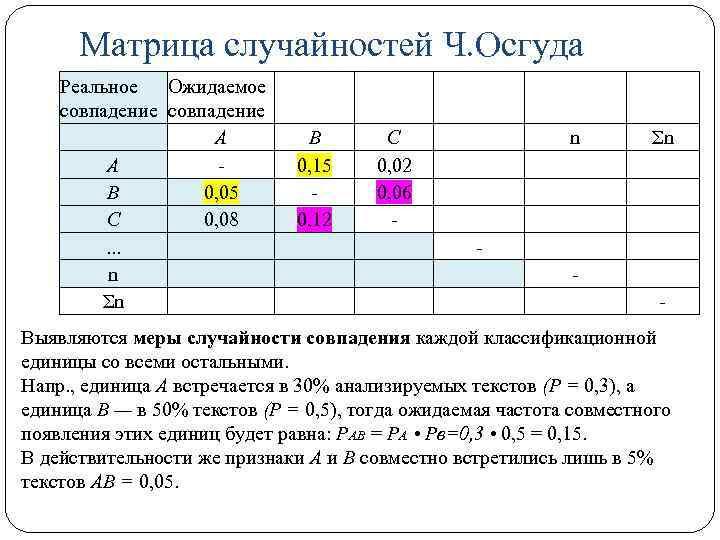 Матрица случайностей Ч. Осгуда Реальное Ожидаемое совпадение А А В 0, 05 С 0,
