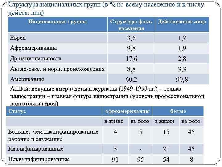Структура национальных групп (в % ко всему населению и к числу действ. лиц) Национальные