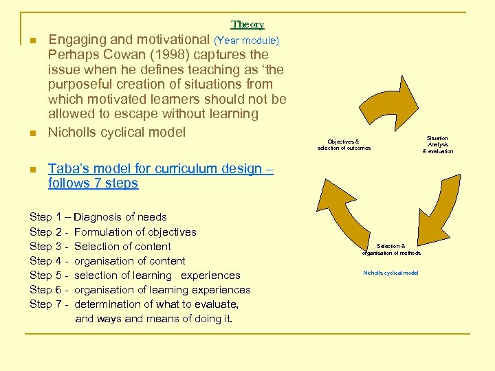 Theory n n n Engaging and motivational (Year module) Perhaps Cowan (1998) captures the