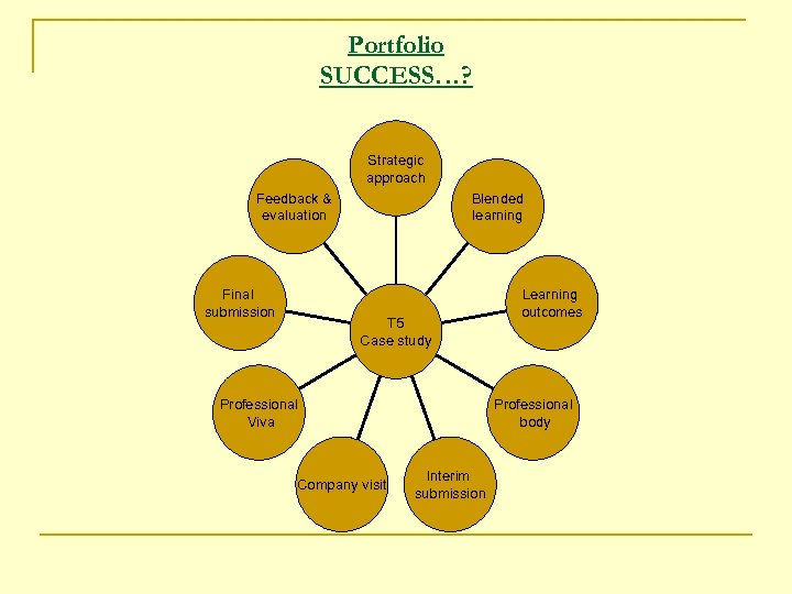 Portfolio SUCCESS…? Strategic approach Feedback & evaluation Final submission Blended learning T 5 Case
