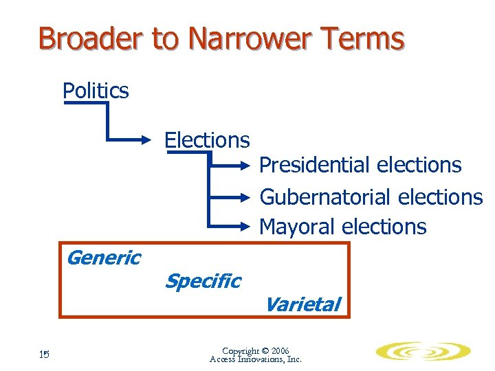 Broader to Narrower Terms Politics Elections Generic 15 Specific Presidential elections Gubernatorial elections Mayoral