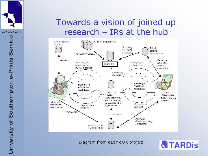 Towards a vision of joined up research – IRs at the hub Diagram from