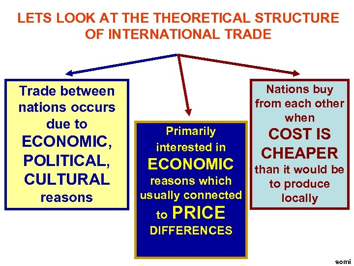 LETS LOOK AT THEORETICAL STRUCTURE OF INTERNATIONAL TRADE Trade between nations occurs due to
