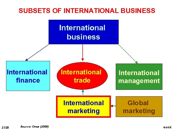SUBSETS OF INTERNATIONAL BUSINESS International business International finance International trade International marketing 23/28 Source: