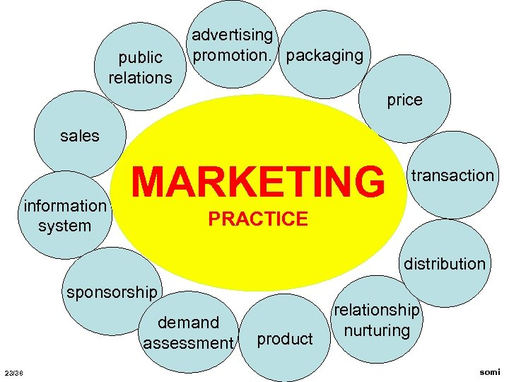 public relations advertising promotion. packaging price sales information system MARKETING transaction PRACTICE distribution sponsorship