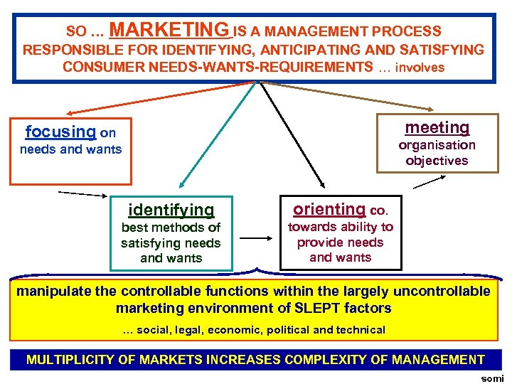 SO … MARKETING IS A MANAGEMENT PROCESS RESPONSIBLE FOR IDENTIFYING, ANTICIPATING AND SATISFYING CONSUMER
