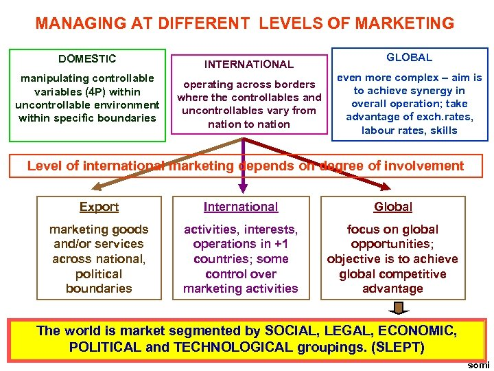 MANAGING AT DIFFERENT LEVELS OF MARKETING DOMESTIC manipulating controllable variables (4 P) within uncontrollable