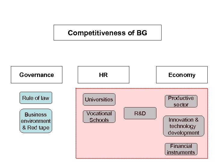 Competitiveness of BG Governance HR Rule of law Universities Business environment & Red tape