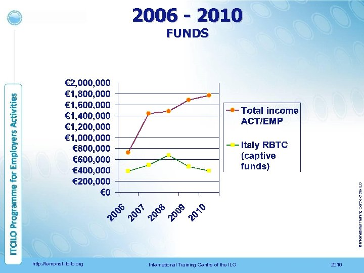 2006 - 2010 © International Training Centre of the ILO FUNDS http: //lempnet. itcilo.