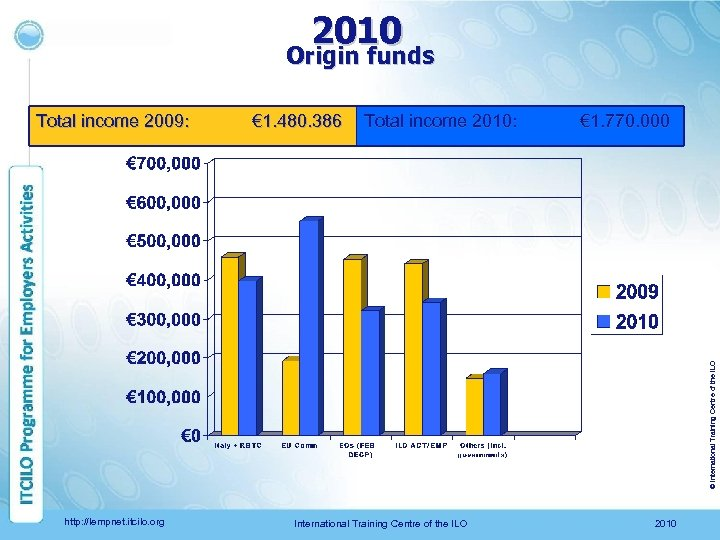 2010 Origin funds € 1. 480. 386 Total income 2010: € 1. 770. 000