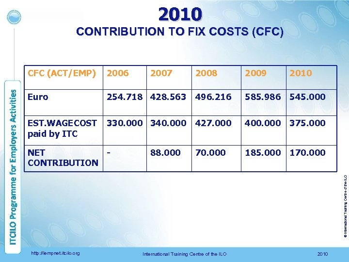 2010 CONTRIBUTION TO FIX COSTS (CFC) CFC (ACT/EMP) 2006 Euro EST. WAGECOST paid by