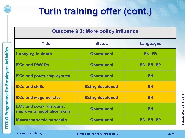 Turin training offer (cont. ) Outcome 9. 3: More policy influence Status Languages Lobbying