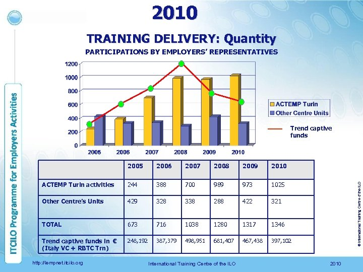 2010 TRAINING DELIVERY: Quantity PARTICIPATIONS BY EMPLOYERS' REPRESENTATIVES Trend captive funds 2006 2007 2008