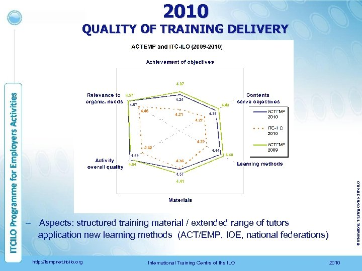 2010 © International Training Centre of the ILO QUALITY OF TRAINING DELIVERY – Aspects: