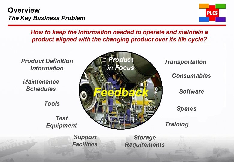 Overview The Key Business Problem How to keep the information needed to operate and