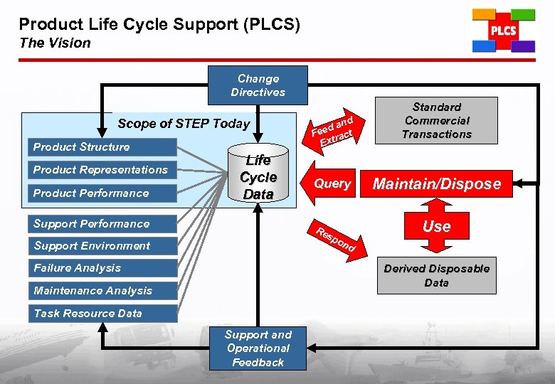 Product Life Cycle Support (PLCS) The Vision Change Directives Scope of STEP Today Product