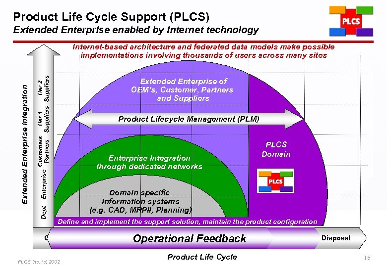 Product Life Cycle Support (PLCS) Extended Enterprise enabled by Internet technology Customers Tier 1