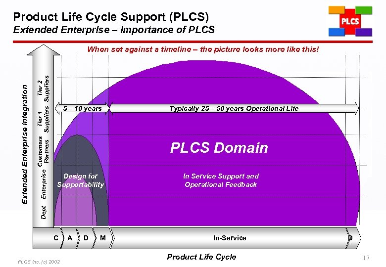 Product Life Cycle Support (PLCS) Extended Enterprise – Importance of PLCS Customers Tier 1