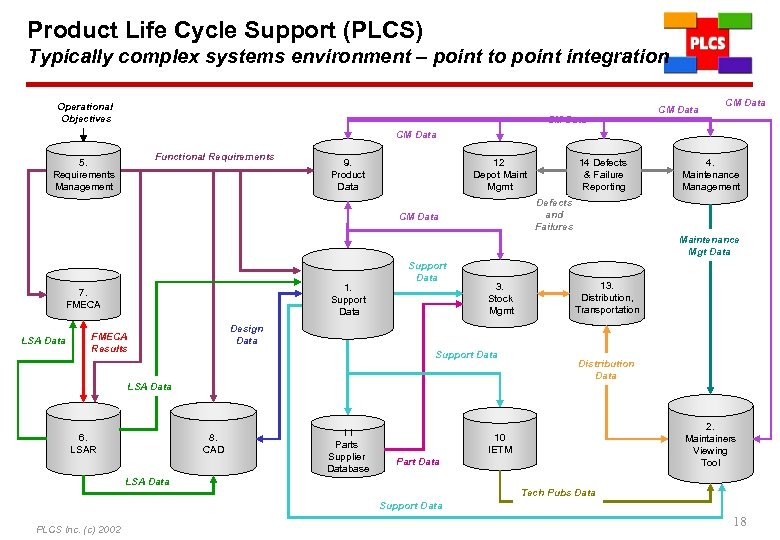 Product Life Cycle Support (PLCS) Typically complex systems environment – point to point integration