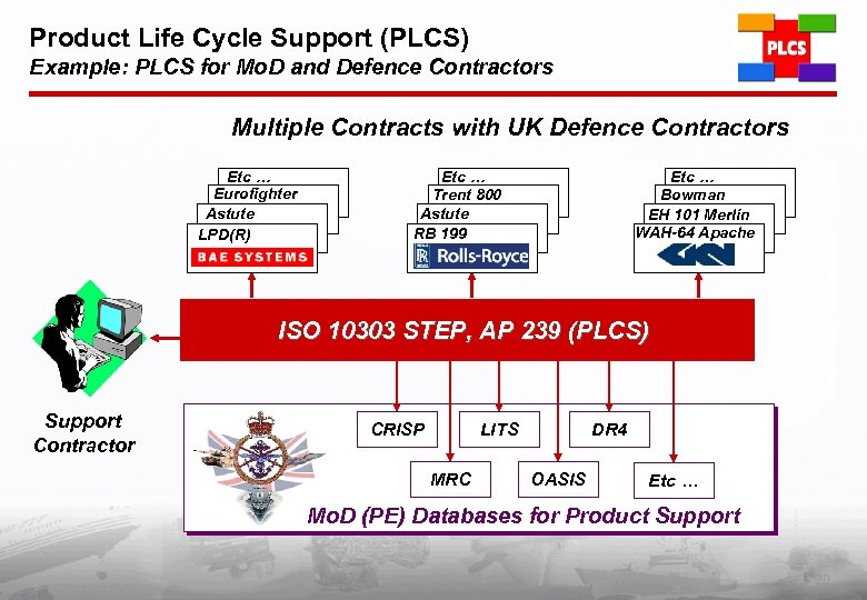 Product Life Cycle Support (PLCS) Example: PLCS for Mo. D and Defence Contractors Multiple
