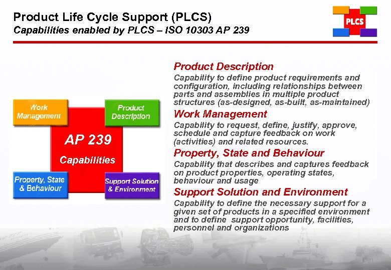 Product Life Cycle Support (PLCS) Capabilities enabled by PLCS – ISO 10303 AP 239