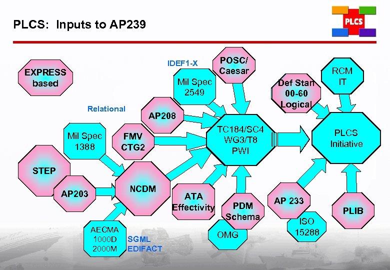 PLCS: Inputs to AP 239 IDEF 1 -X EXPRESS based POSC/ Caesar Mil Spec