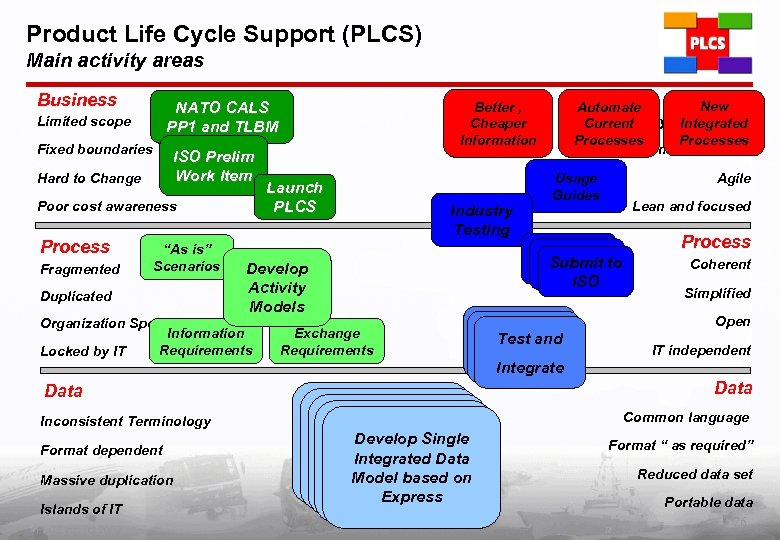 Product Life Cycle Support (PLCS) Main activity areas Business NATO CALS PP 1 and