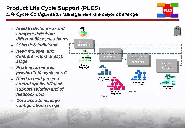 Product Life Cycle Support (PLCS) Life Cycle Configuration Management is a major challenge v