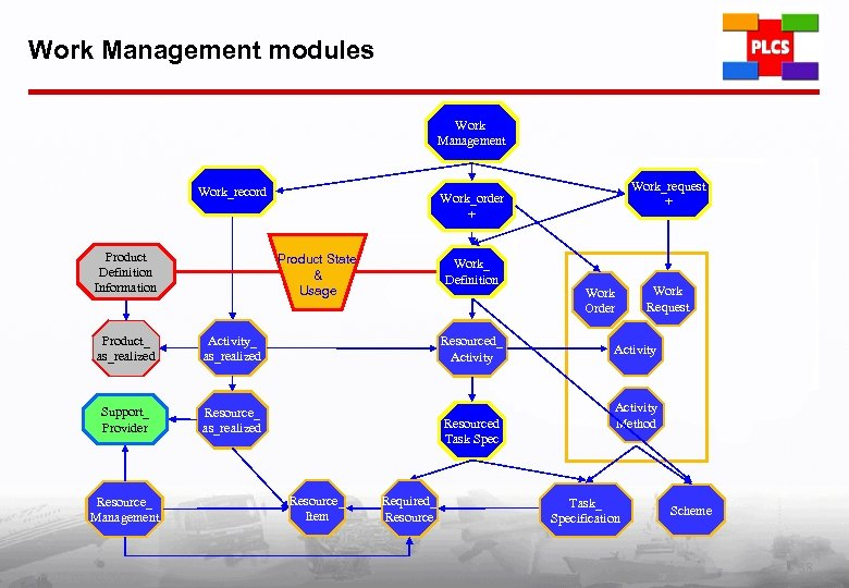 Work Management modules Work Management Work_record Product Definition Information Product State & Usage Product_