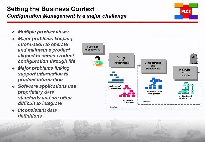 Setting the Business Context Configuration Management is a major challenge v v v Multiple