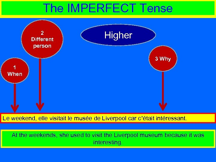 The IMPERFECT Tense 2 Different person Higher 3 Why 1 When Le weekend, elle