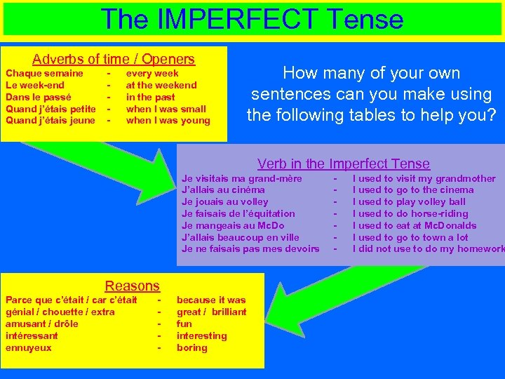The IMPERFECT Tense Adverbs of time / Openers Chaque semaine Le week-end Dans le